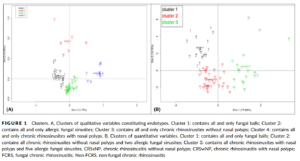 Unsupervised multivariate analysis of qualitative variables clearly distinguished four clusters